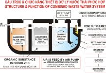 hệ thống xử lý nước thải bằng phương pháp sinh học