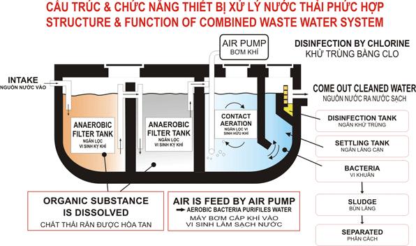 xu ly nuoc thai bang phuong phap sinh hoc