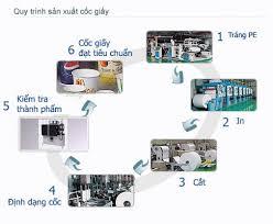 Tư vấn lập đề án bảo vệ môi trường cho ngành sản xuất giấy
