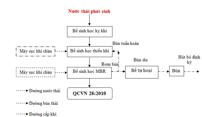xu_ly_nuoc_thai_phong_kham_da_khoa
