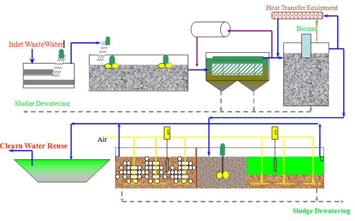 Phương pháp xử lý nước thải sinh học